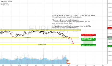 EURUSD: EUR/USD, DAY CHART, SHORT (18-DEC-2016)