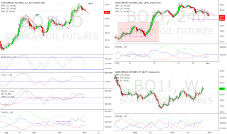 BO1!: Soybean Oil still looking bullish