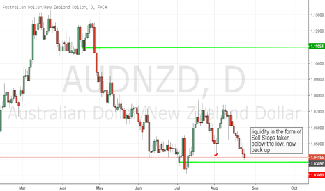 AUDNZD: AUDNZD DAILY LONG SETUP