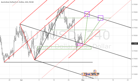 AUDUSD: AUDUSD long on bulling trend turn