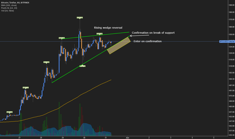 BTCUSD: BTC Coming back to Earth