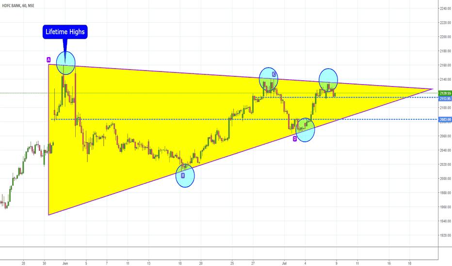 HDFCBANK: HDFCBANK Triangle