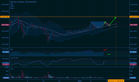 BTCUSD: Interesting Possible Cup and Handle ?