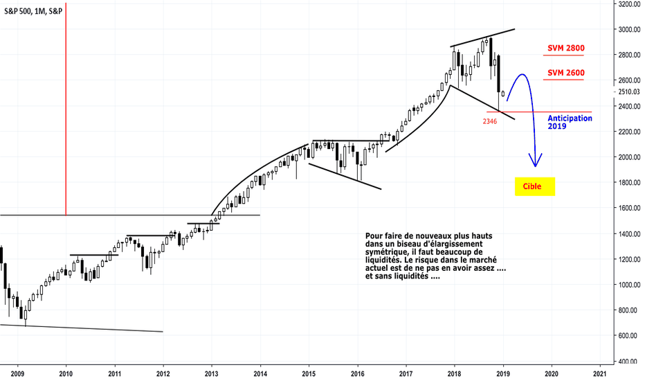 SPX: #SP500 : Retour vers 1800 points en 2019 ?