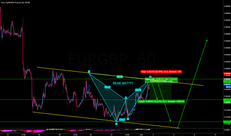 EURGBP: EURGBP BEAR BAT POSSIBLE
