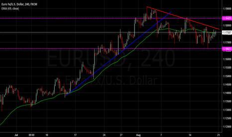 EURUSD: $EURUSD - Pullback Momentum building
