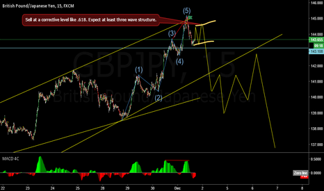 GBPJPY: GBPJPY sell signal