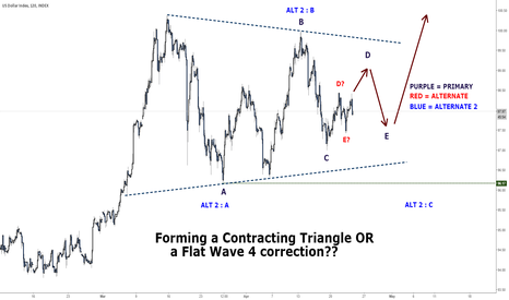 DXY: DOLLAR INDEX : TRIANGULATING OUR THOUGHTS!!