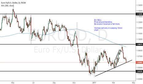 EURUSD: EURUSD  : Daily Analysis