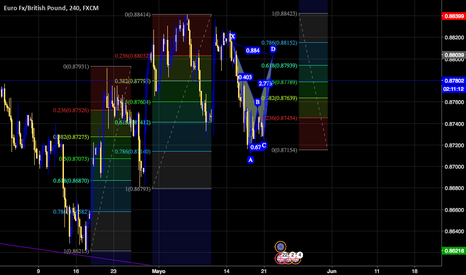 EURGBP: FIBO KAIOKEN  + BEARBAT PUNCH at 61% - RR 5.0 - TF 220 -SL 34