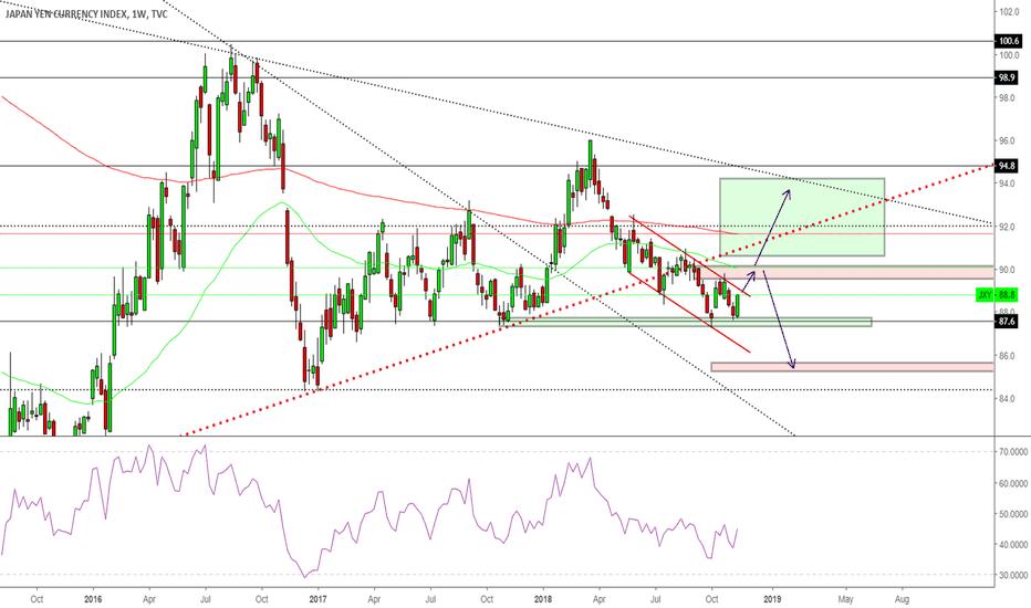 JXY: Yen index analysis