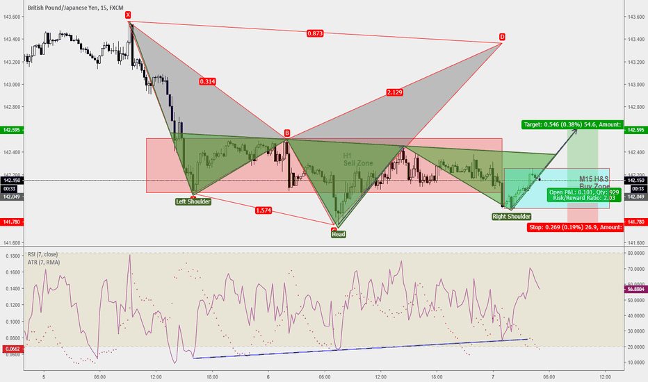 GBPJPY: Trade Ideas Analysis: GBPJPY H&S