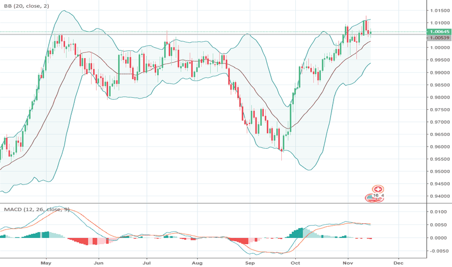 USDCHF: USD/CHF: general review