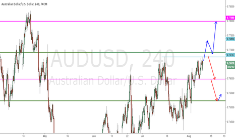 AUDUSD: AUDUSD multiple tests of resistance level