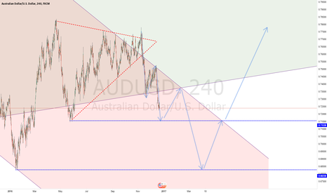 AUDUSD: AUDUSD Weekly UP-Channel Broken what next?