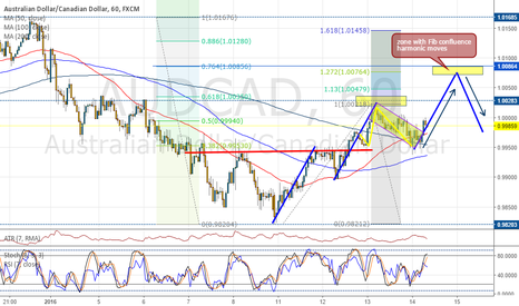 AUDCAD: AUDCAD 60 min. UPDATE Trend Continuation trade, LONG