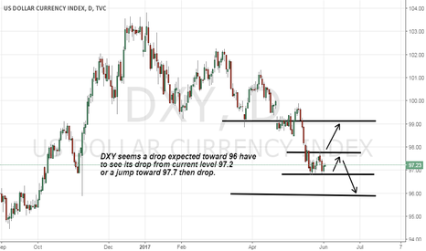 DXY: Dxy a drop is still waiting toward 96