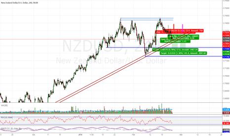 NZDUSD: NZDUSD - Short