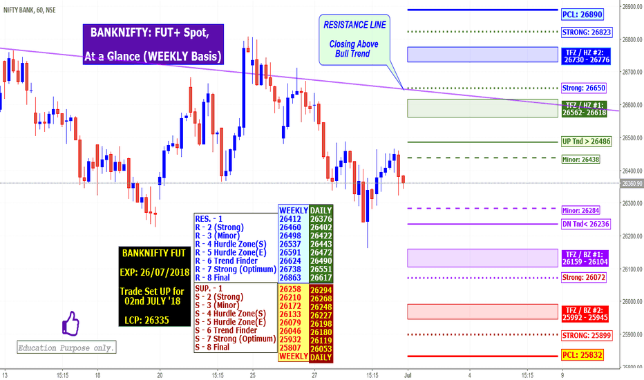 BANKNIFTY: BANKNIFTY: At a Glance Weekly & Intra(02/07/18) FUT+ Weekly Spot