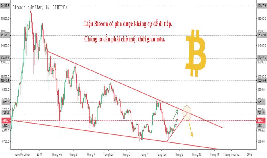 BTCUSD: Liệu Bitcoin (BTCUSD) có phá được kháng cự để đi tiếp