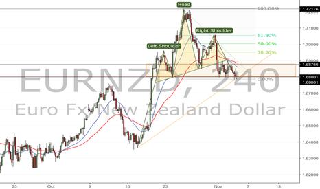 EURNZD: Ascending Triangle