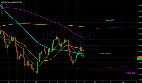 USDCAD: USDCAD Long, At M Support