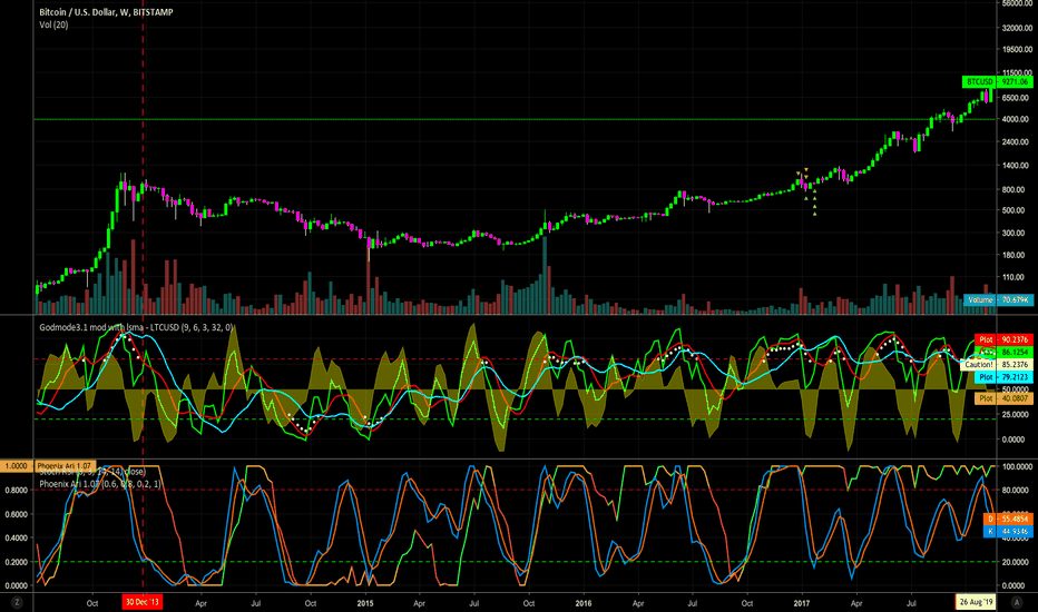 BTCUSD: Using Godmode in Higher TF's to Find Beginning or End of a Trend