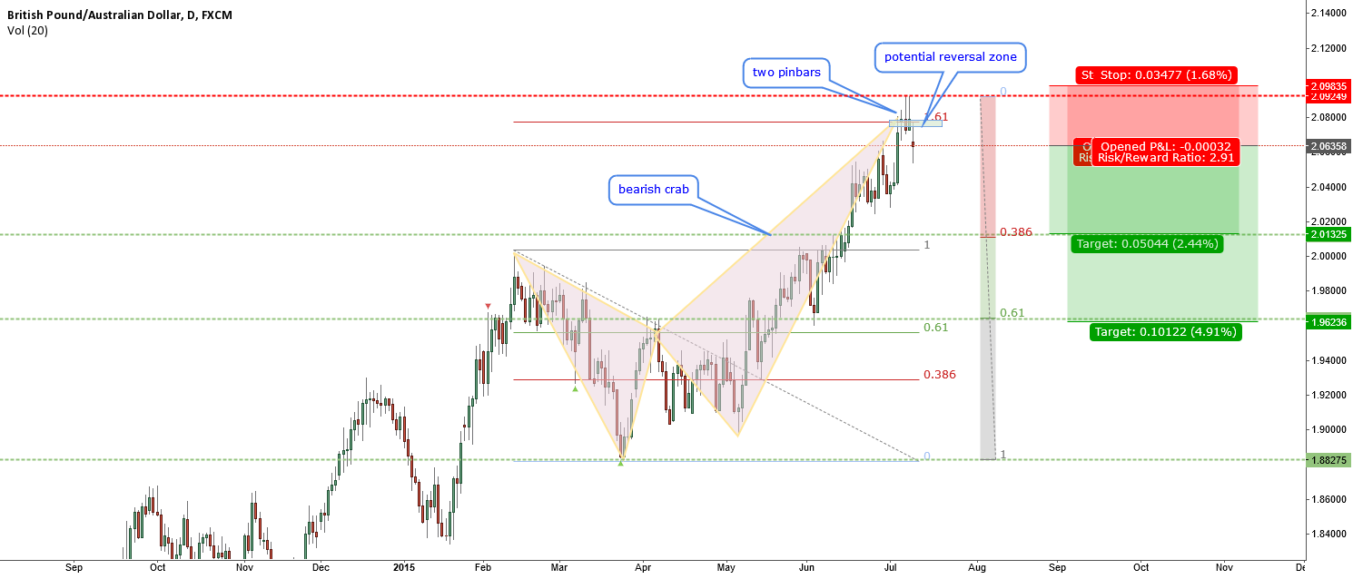 GBPAUD-can we trade this crab?