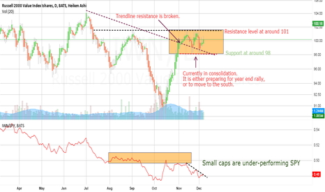 IWN: IWN - in consolidation pattern