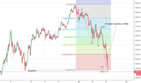 BTCUSD: Bitcoin Wave Count Update - First Leg Down Is Over?