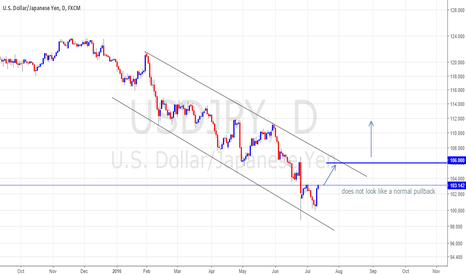 USDJPY: USDJPY on the brink of short term reversal (?)
