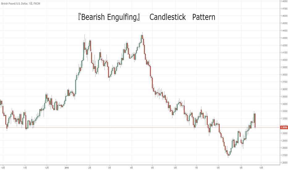 GBPUSD: Bearish Engulfing