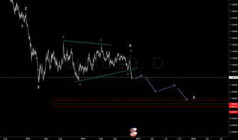 EURUSD: EURUSB BEARISH
