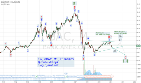 BAC: Elliott Wave Analysis & Forecast, #BAC, M1, 20160405