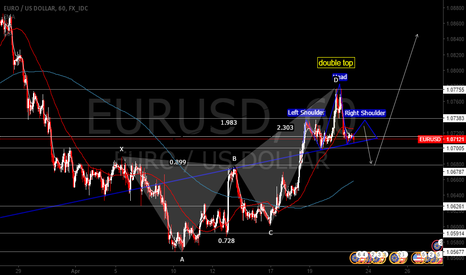 EURUSD: EURUSD Plays of the week