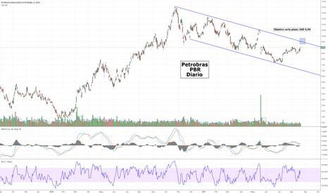 PBR: Petrobras - PBR - Objetivo de corto plazo en USD 9,50