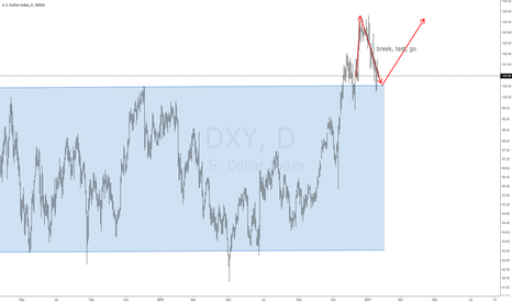 DXY: #DXY What Do I think about the Dollar?