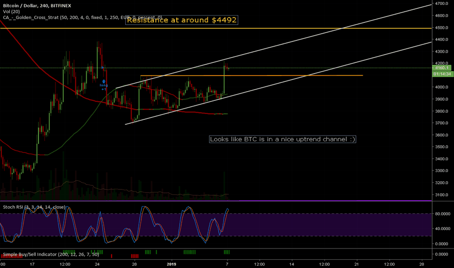 BTCUSD: Look like BTC is in a nice uptrend channel :)