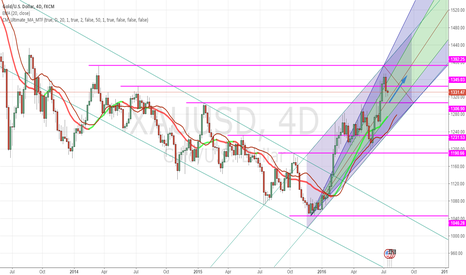 XAUUSD: XAUUSD, 4 days, Callback end into the rising channel