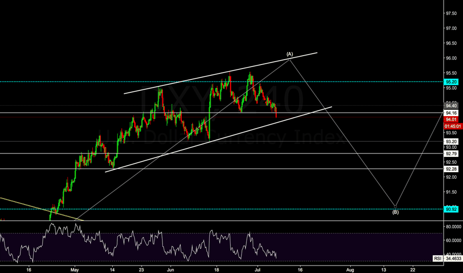 DXY: 4H DXY
