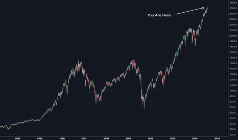SPX: The S&P 500 From a Distance