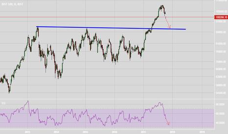 XU100: Borsa istanbul endeks nereye kadar düşer?