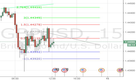 GBPUSD: Super Mario's scalping call for GBP/USD