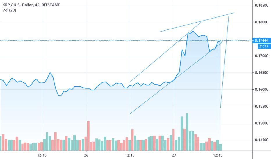 Xrpusd Ripple Price Chart Tradingview India