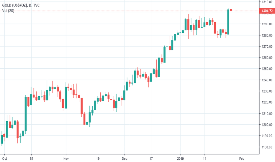 GOLD:  Gold is yet to confirm a bullish breakthrough