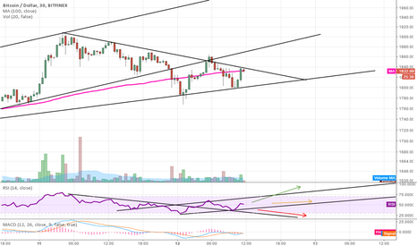 BTCUSD: BTC USD attempting to breakout of triangle formation
