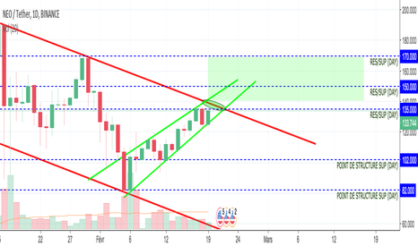 NEOUSDT: Tendance secondaire NEO/USDT (Day)