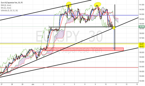 EURJPY: Massive short move coming for EJ tomorrow?