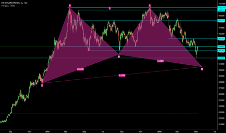DXY: Dxy bullish Gartley may signal continued dollar stength