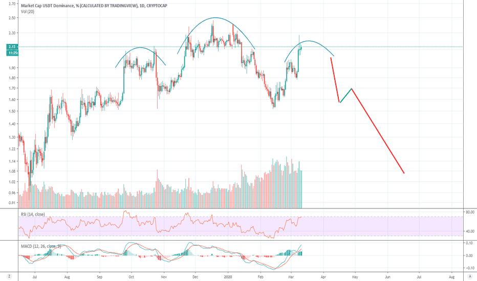 cryptocurrency market cap tradingview